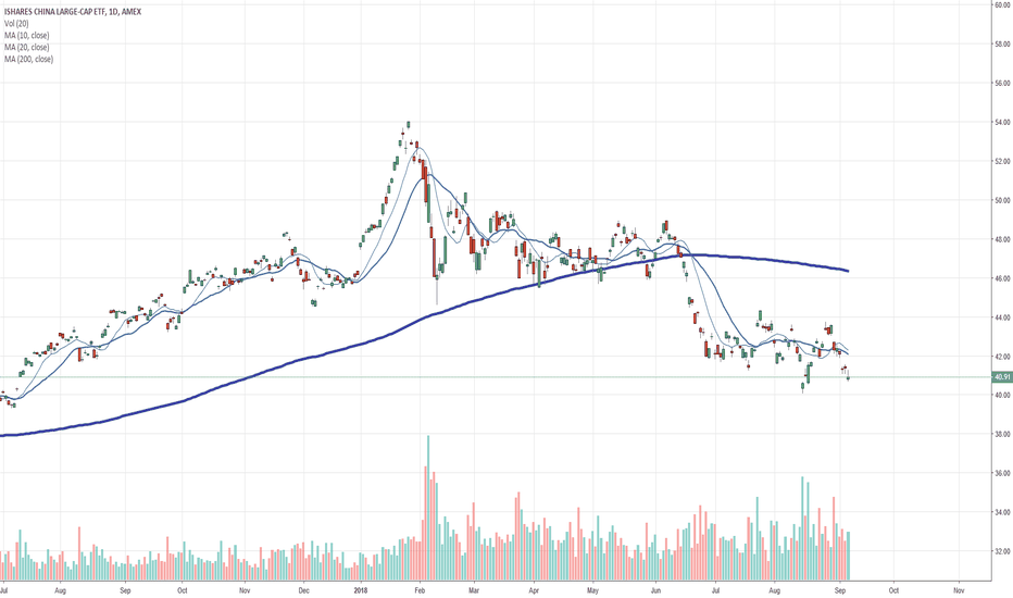 FXI: $FXI china large caps broke 200SMA months ago and dumped