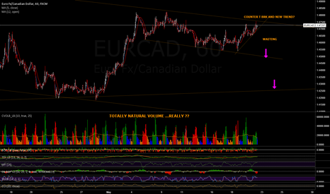 EURCAD: SHORTING THE EURCAD- AFTER A COFFEE