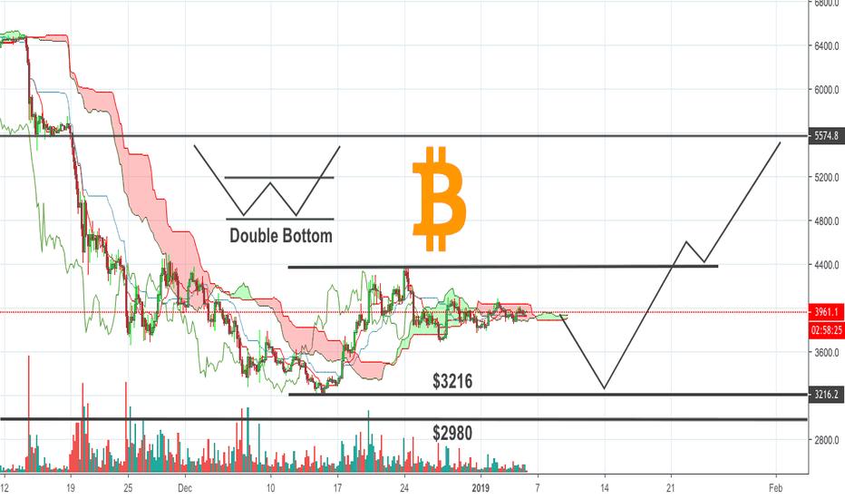 BTCUSD: Bitcoin - Possible Scenario: $5570