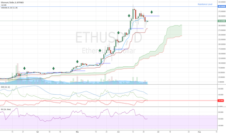 ETHUSD: Ethereum Trade Examples