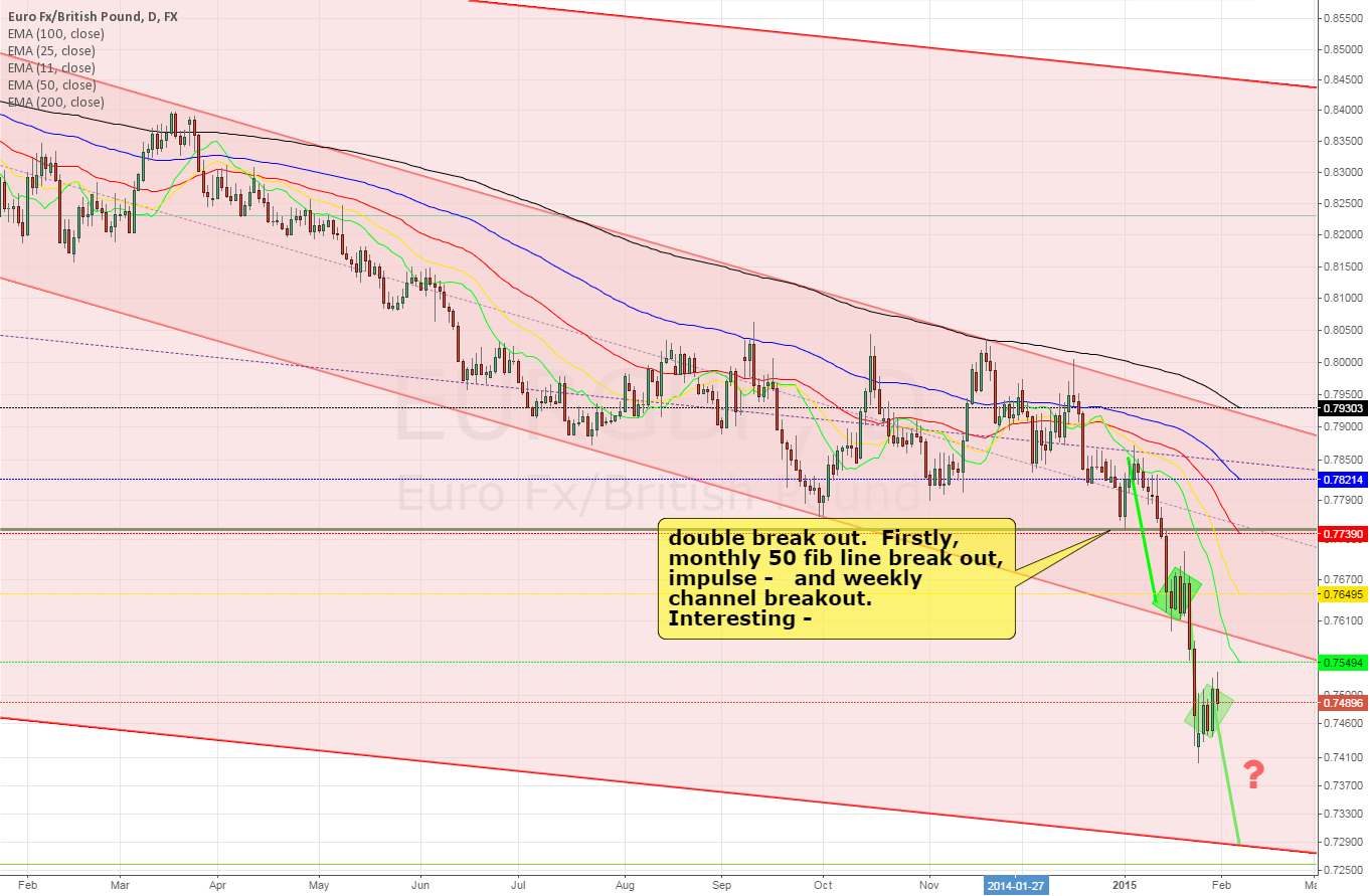 EURGBP daily ~ follow the trend?