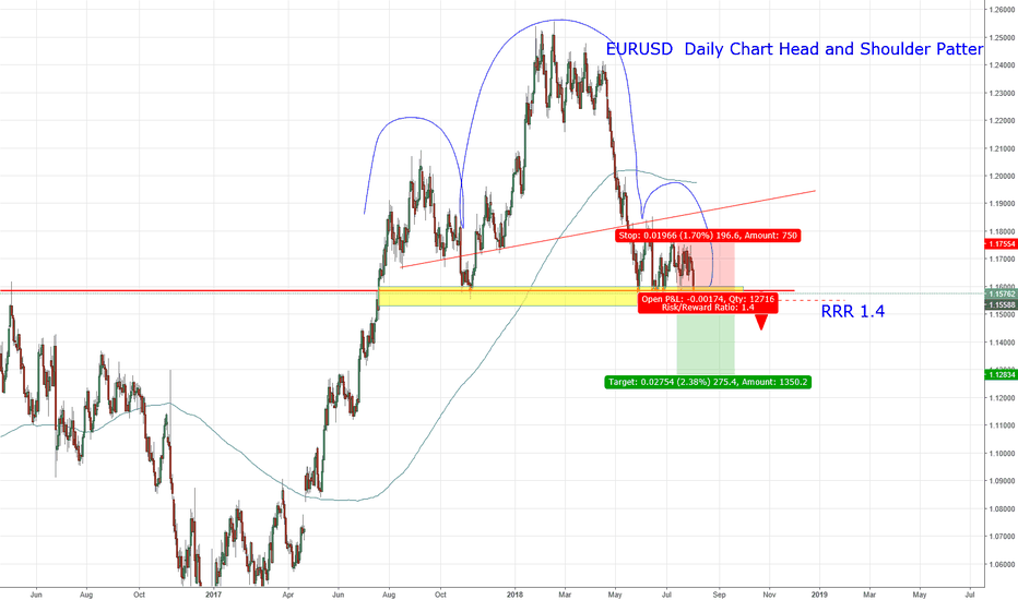 EURUSD: GBPUSD Bearish