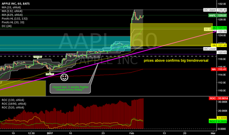AAPL: AAPL @ 1h @ new BIG EARNING GAP should be defend, at first