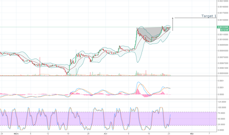 EOSBTC: EOS - Cup and Handle set up - smeels good!