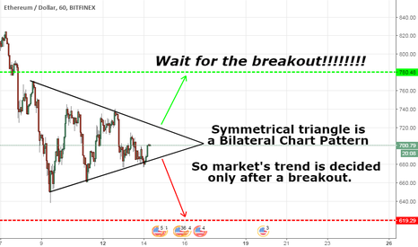 ETHUSD: ETHUSD is forming a symmetrical triangle!!!!!!