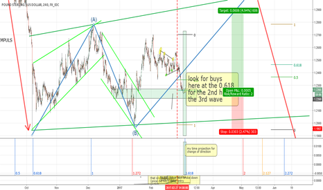 GBPUSD: CABLE GBPUSD at the 0.618 look for long the rest of 3rd wave