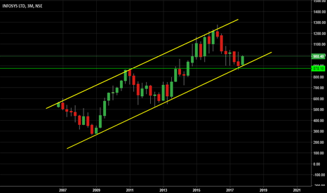 INFY: Long Term channel support..