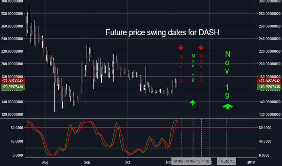 DASHUSD: Future Price Swing Dates for DASH