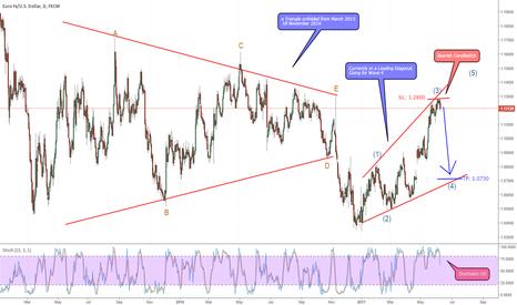EURUSD: EUR/USD in a diagonal starting wave 4.