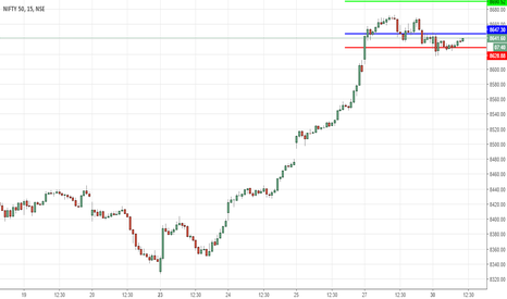 NIFTY: Buy Nifty above 8647 Intraday!!!