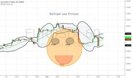 EURUSD: Bollinger Leia Princess