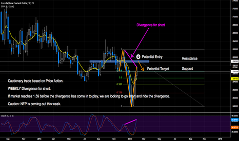 EURNZD: PRICE ACTION TRADE SETUP // 200+PIPS #EUR/NZD