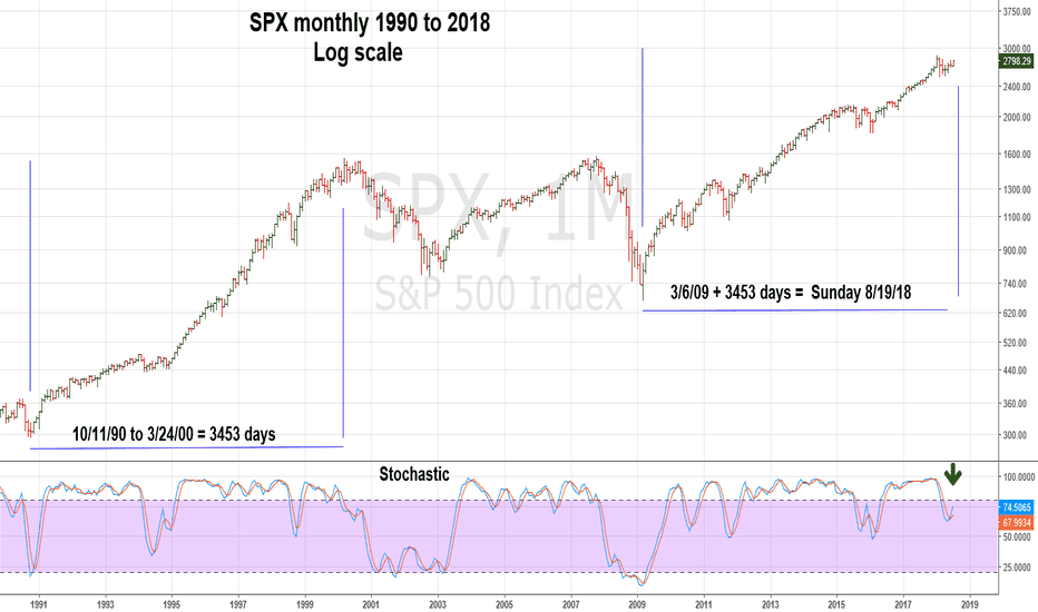 SPX: Could SPX Bull Market End on 8/20/18