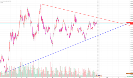 EURUSD: EURUSD-TRIANGLE UPPER BAND LIMITED TO 1.2420 IN 1 HOUR CHART