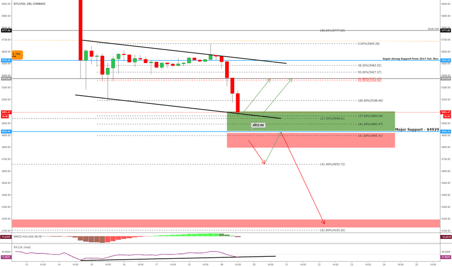 BTCUSD: BITCOIN - A Possible Short-Term Bounce, Overall, Pretty Ugly!