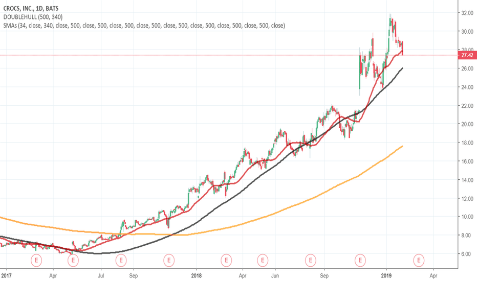 CROX: Going Short CROX - Bottoms March 2020