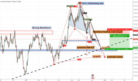 AUDUSD: Rethinking of AUD/USD: short it and welcome the bullish USD