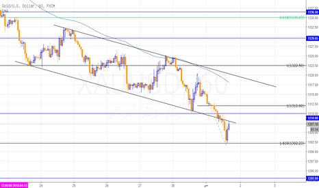 XAUUSD: قوة الدولار تدفع الذهب للمزيد من الهبوط