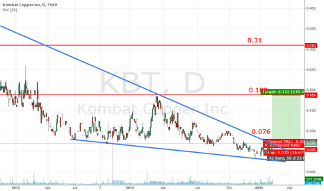 KBT: Combat Copper Inc