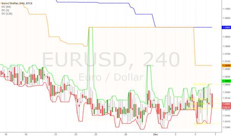 EURUSD: Sideward but with upward bias