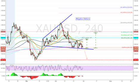 XAUUSD: GOLD - Summer party continues?