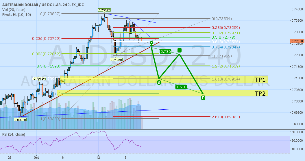 AUDUSD - possible downward move