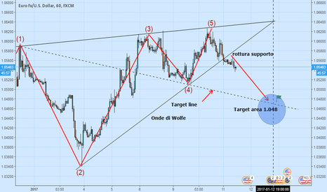 EURUSD: Euro/USD Wolfe Pattern