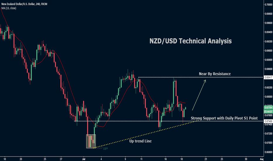 NZDUSD: NZD/USD Analysis