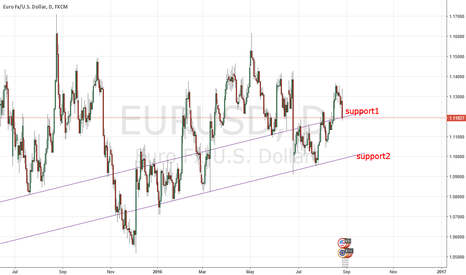EURUSD: Eur-usd, if break support 1 will go to support 2