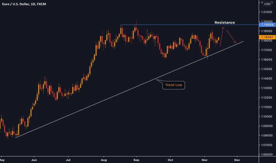 EURUSD Still heading upward +130 Pips