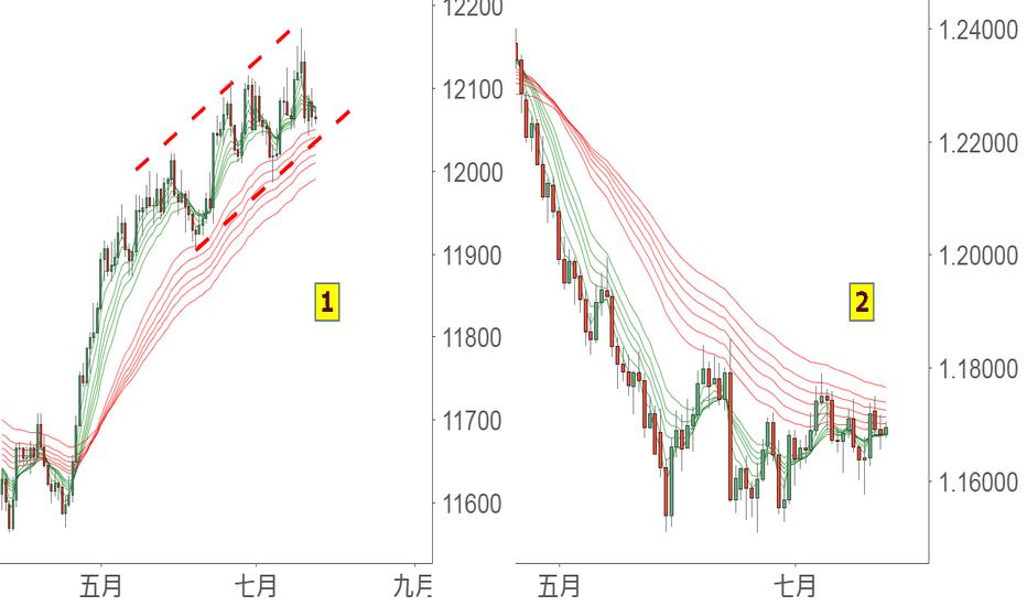 EURUSD: 瑣碎想發帖:歐元和美元指數聯動分析,為什麼你會看跌美元呢?