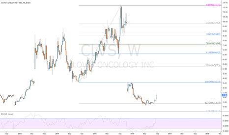 CLVS: Clovis Oncology on is way up 35$