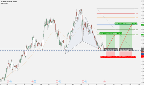 CG: The Carlyle Group L.P. - Support & Gartley