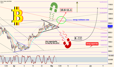 BTCUSD: B I T C O I N : Which magnet IS stronger ?!