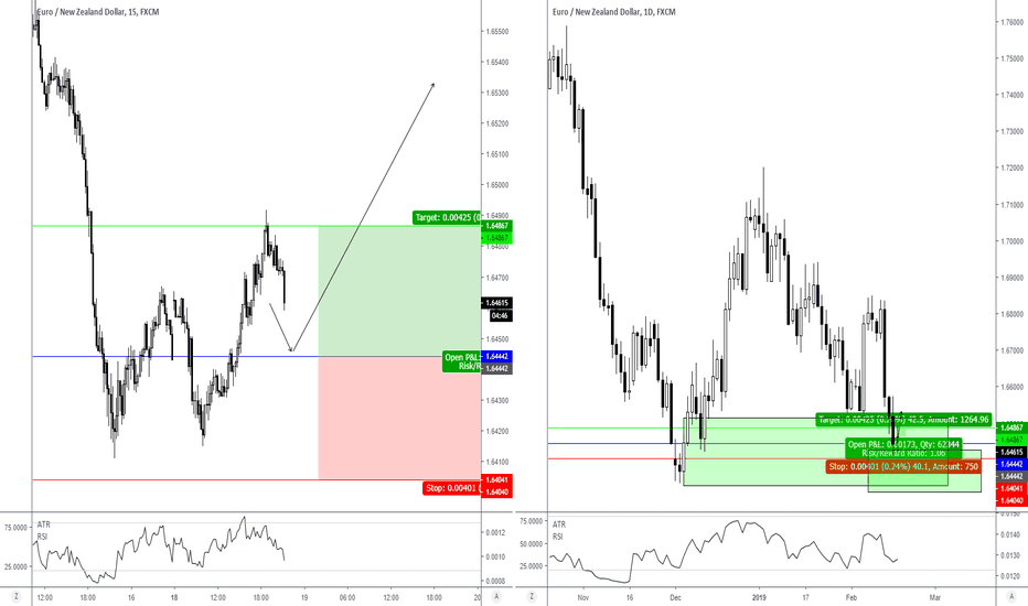 EURNZD: 15 mins (Intraday) - An opportunity to long w/ multiple...