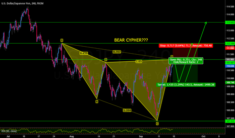 USDJPY: USDJPY BEAR CYPHER POSSIBLE