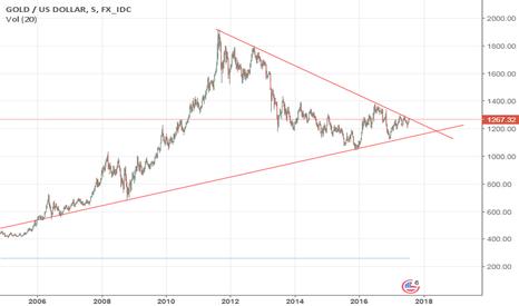 XAUUSD: Oro, analisi di lungo periodo