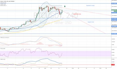 BTCUSDT: Bitcoin Trading Opportunity