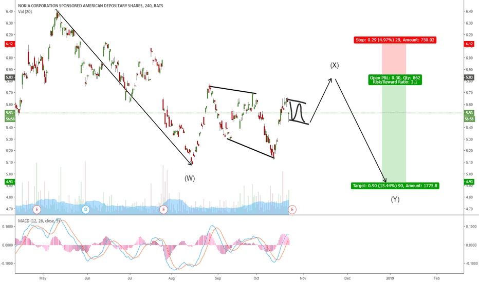 NOK: NOKIA POTENTIAL 3 WAVE CORRECTION FOR ONE MORE WAVE DOWN