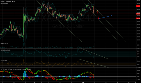 XAUUSD: /08061636/ Channel + ABCD