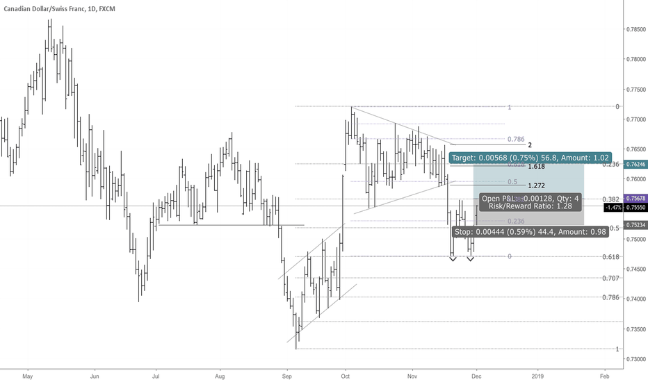 CADCHF: CADCHF Potential Double Bottom