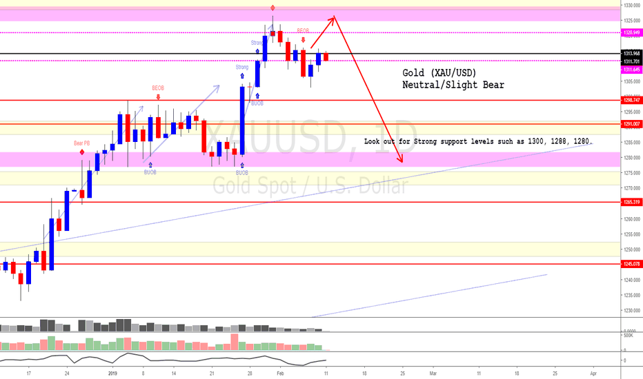 XAUUSD: Gold (The current price is not a nice place to enter LONG)
