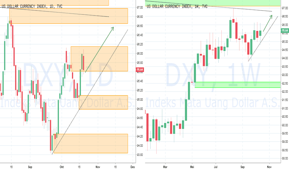 DXY: PIC Analyst : DXY : Index Dollar berpeluang naik lebih tinggi