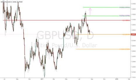 GBPUSD: $GBPUSD - Daily chart
