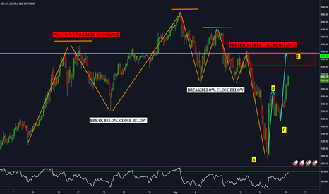 BTCUSD: BTCUSD - 1 to 1 Measured Move at an Interesting Level