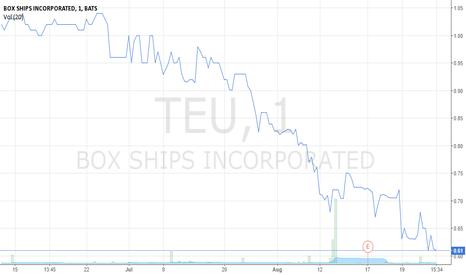 TEU: Tracking Box Ships, Inc.