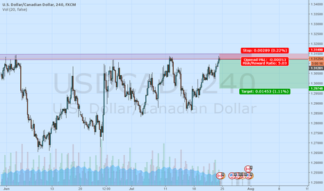 USDCAD: Usd/cad resistance tested