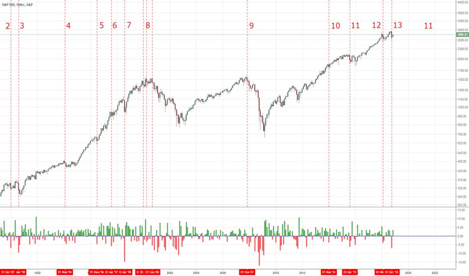 SPX: Положение американского рынка акций (S&P500) в ретроспективе