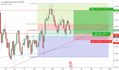 USDCHF: Looking Bullish