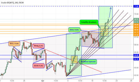 USOIL: CRUDE OIL : Updates for further higher trend